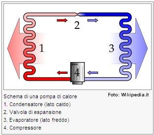 Circuito di un condizionatore per casa con compressore, condensatore, valvola di espansione, evaporatore.