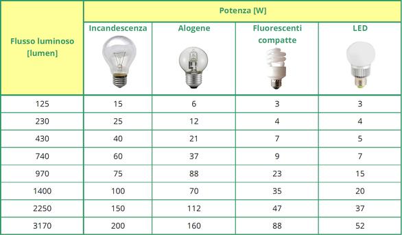 Lampade a basso consumo for Lampadine basso consumo led