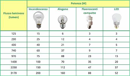 Tabella potenza lampadine alogene e led
